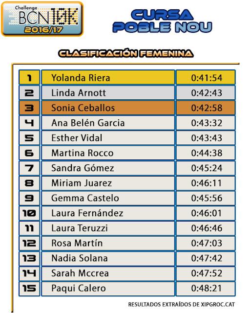 Clasificación Femenina Cursa Atlètica Poble Nou 2016