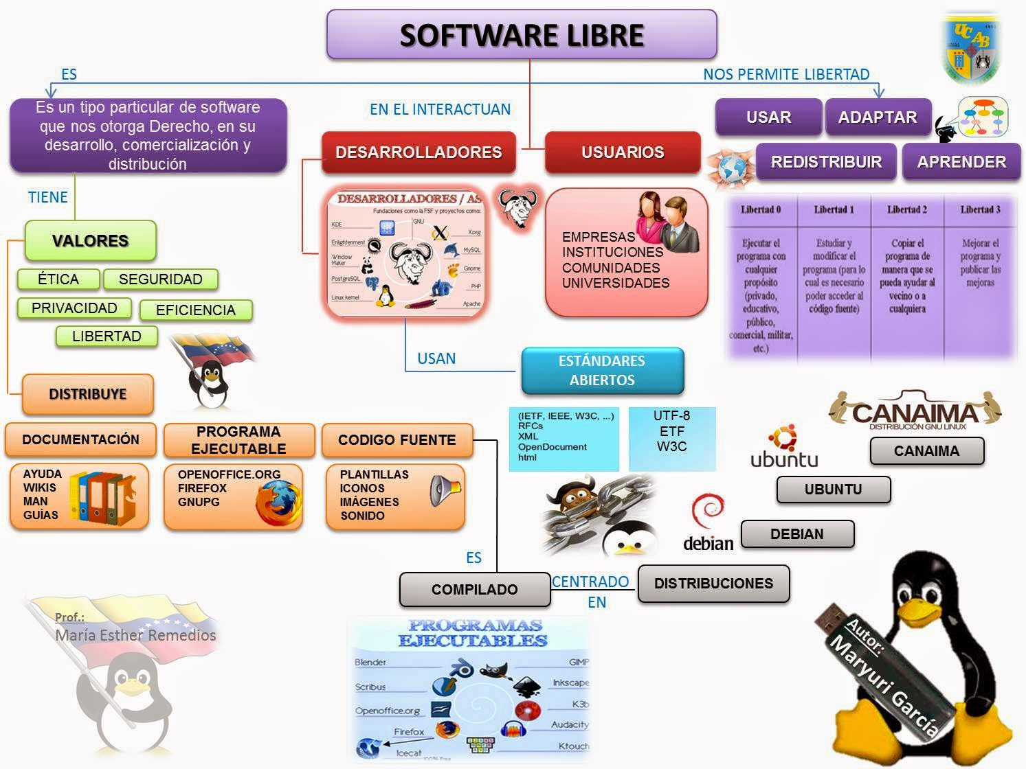 Licencias De Software Libre Avance Software Libre Venezuela Filecloudvino