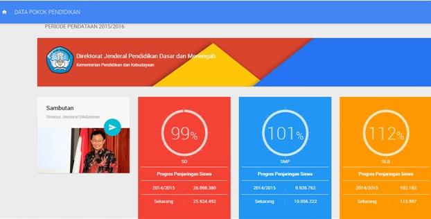 43 Situs Web Tutorial Aplikasi Dapodikdasmen yang Populer