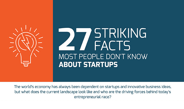 27 Striking Facts Most People Don't Know About Startups