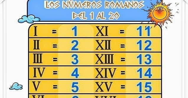 Romanos 50 100 Numeros Al