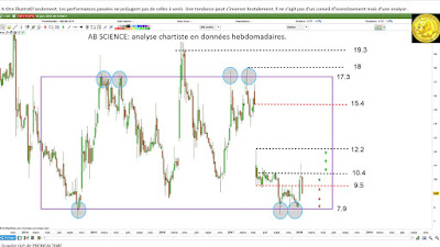 Investir dans AB Science $ab avec l'analyse technique [16/01/18]