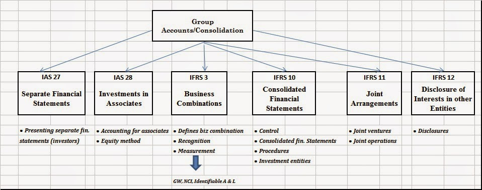 NaijaAccountants: INTRODUCTION TO CONSOLIDATION AND GROUP