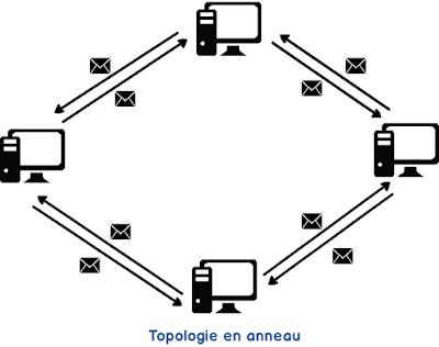 Différence entre la topologie en étoile et en anneau