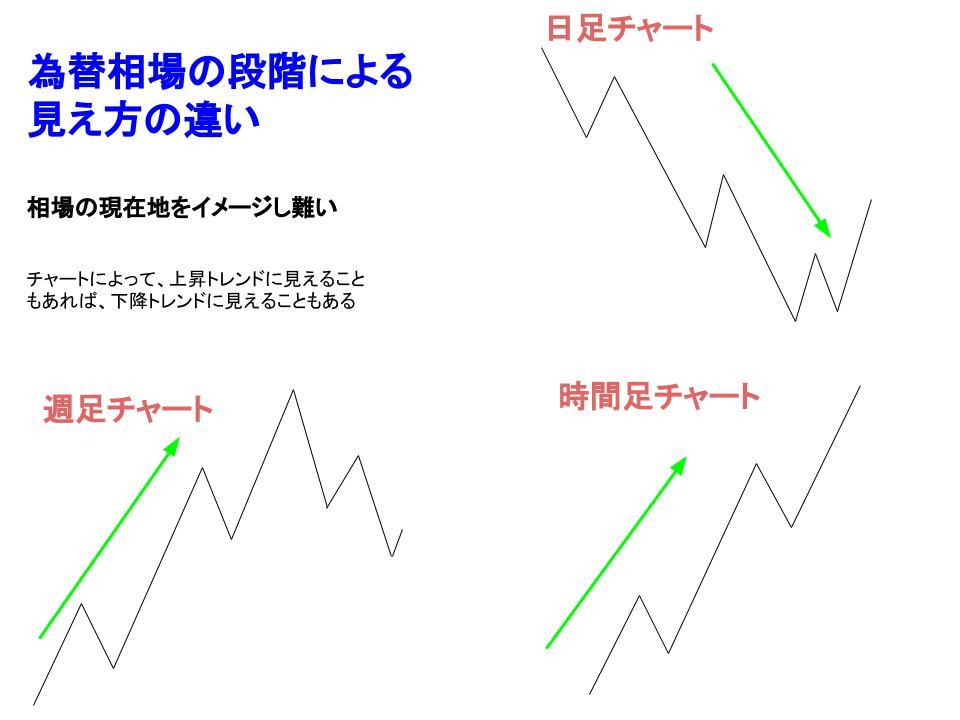 段階による見え方の違いイメージ