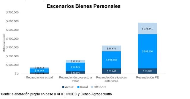 Bienes personales : incrementar la recaudación y garantizar el pago de la deuda externa