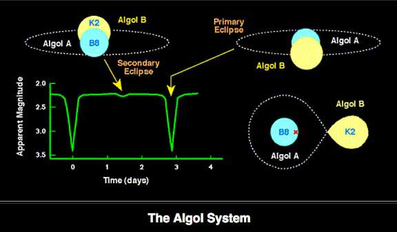 Algol System, Courtesy Mike Guidry, U of Tenn