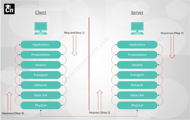 OSI Model Explained, Careerneeti.com Logo