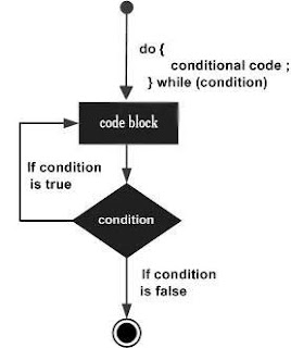 contoh_do_while_loop