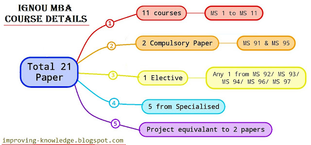 ignou ms 02 solved assignment dec Advance diploma in computer applications (adca) december 2018 bcom solved assignment 2017-18 bsc solution assignments 2017-18 bca (for july 2018 session) mcs-012 computer organization and assembly language programming solved assignment bcs-052 solved assignment 2017-18 bdp solved assignment 2017-18 bege-108 solved assignment 2017-18 bhdf-101.