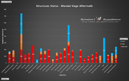Affected Structures Count per barangay in the Main Battle Area of Marawi