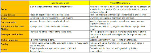 Task Management vs Project Management