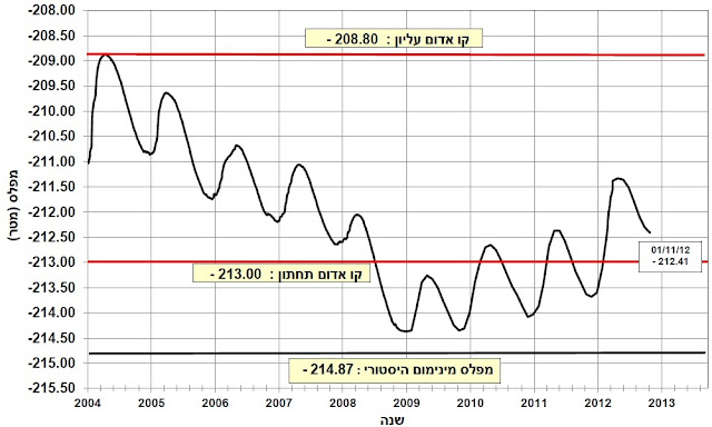 Grafik ketinggian air danau tiberias kinneret sea of galilee dari tahun ke tahun