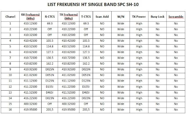 Cara mengkoneksikan HT SPC SH10 dengan HT SPC SH20