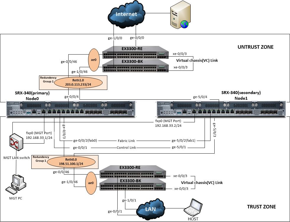 Tawfique Ahmed: HA configuration with LACP for Juniper
