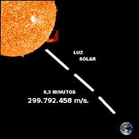 Velocidad de la luz del Sol a la Tierra