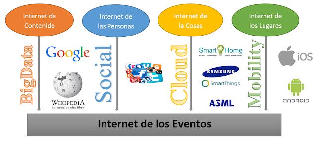 Internet de los Eventos