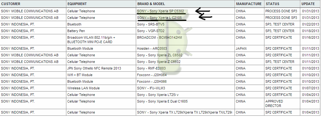 Sony C530X HuaShan Is Called Xperia SP, and as Is Also Targeting a New Xperia L