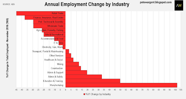 Annual employment change by industry