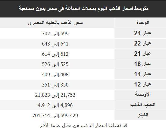 اسعار الذهب اليوم فى مصر Gold الاثنين 5 نوفمبر 2018