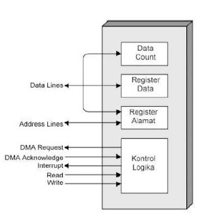 Diagram Modul DMA