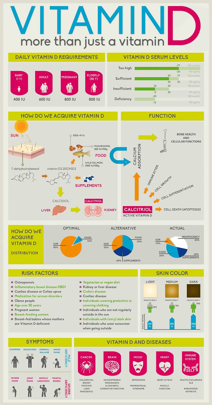 infographic about Vitamin D
