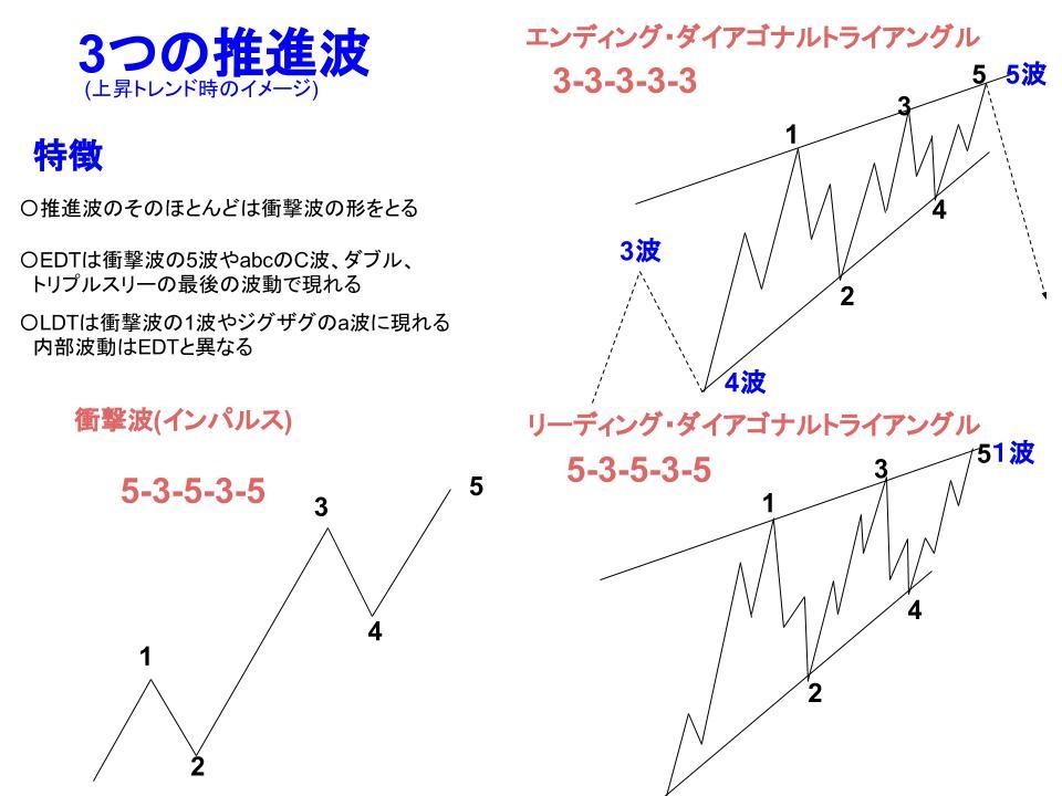 推進波の種類イメージ