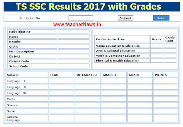 TS SSC Result 2017 Telangana 10th Results 2017 Download @ bse.telangana.gov.in