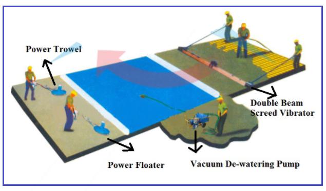 Vacuum Concrete: Techniques, Equipments, Advantages and Disadvantages