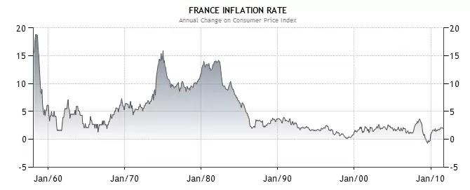 LCT: フランスの経済指標2 イン...