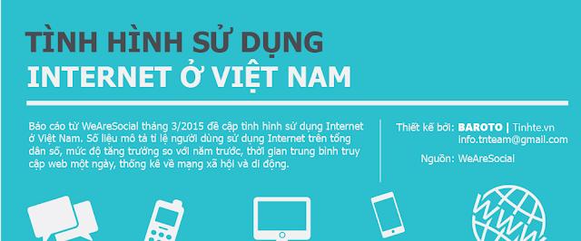 Tình hình sử dụng internet tại Việt Nam 3/2015
