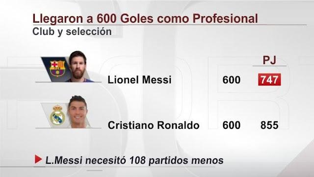 Messi vs. Cristiano 600 goles como profesional