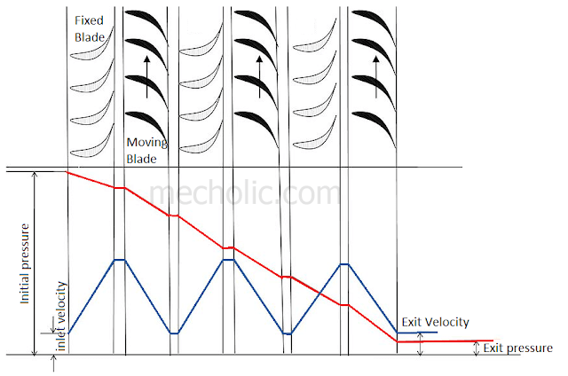 reaction turbine pressure velocity diagram