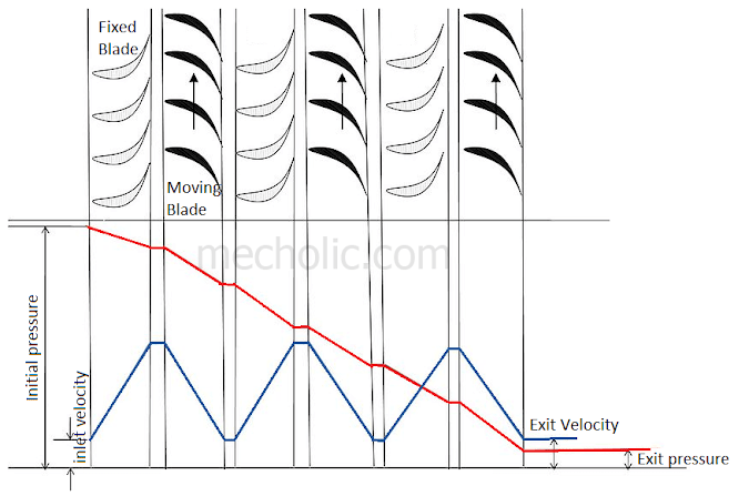 Reaction Turbine Construction, Working With Diagram, Advantages And Disadvantages