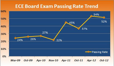 ece board exam passing rate history