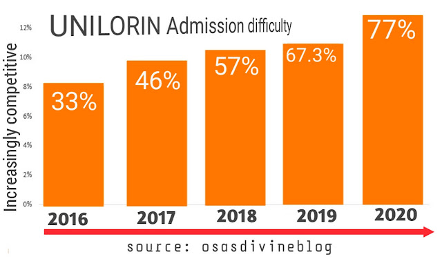 Unilorin admission difficulty