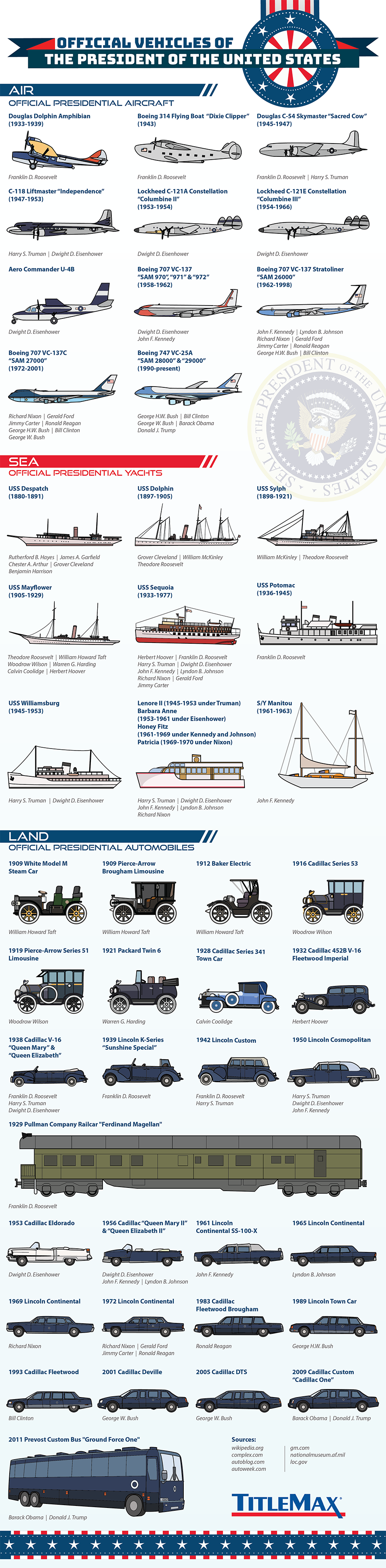 Official Vehicles of The President of The United States #infographic