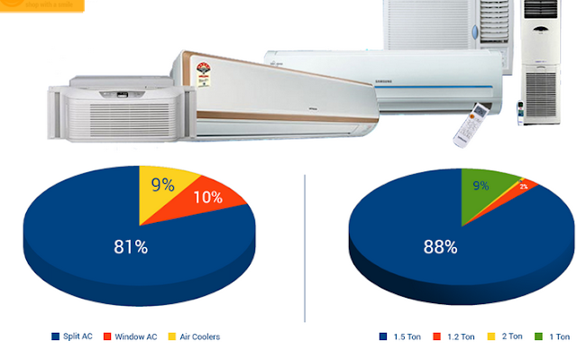 Cheapest Split Air Conditioner AC installation Charges in Delhi