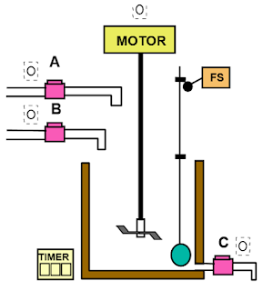 Operating principle of an automated Tank Used to Mix Two Liquids