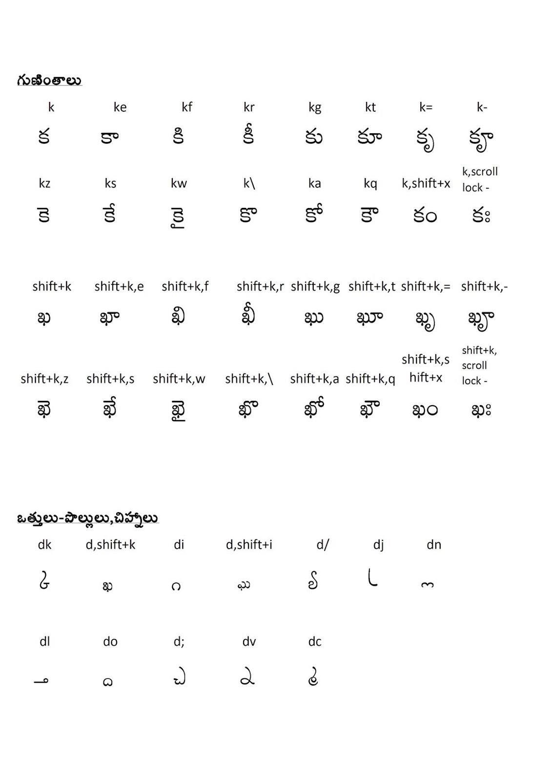 Keyboard layout pdf apple telugu