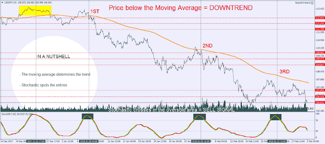 The Grid X uses a custom moving average to detect the trend and Stochastic to trade