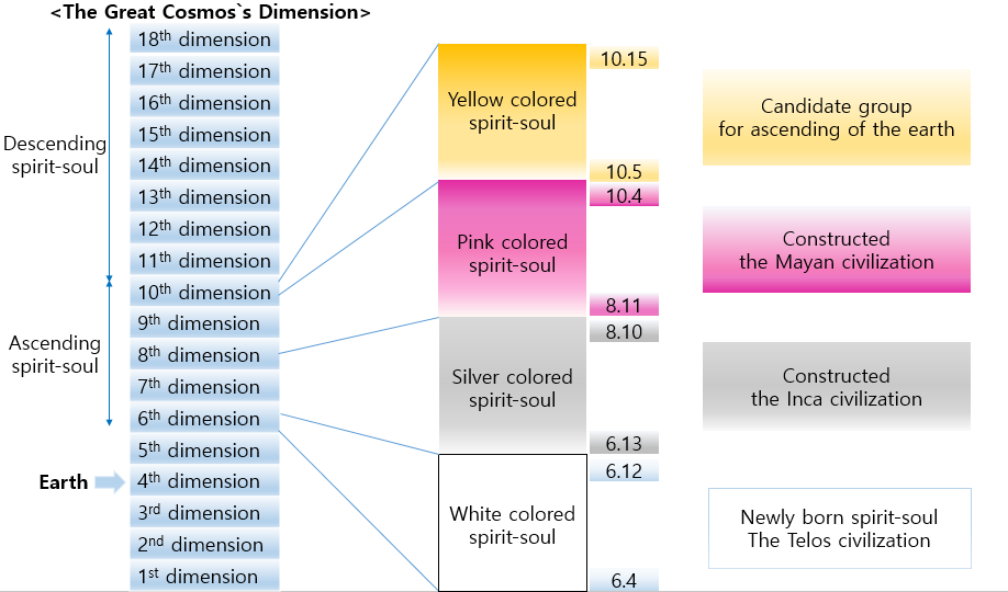 what s difference between ascending and descending spirit souls