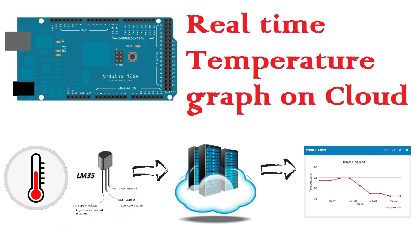 8 Arduino Mega: Display Realtime Temperature graph on cloud (using