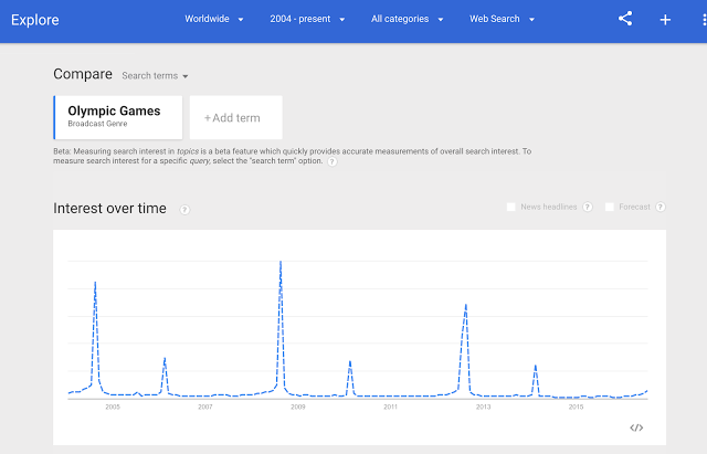 Alat penelitian Google