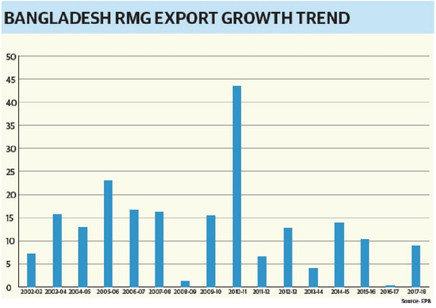 present situation of rmg sector in bangladesh 2018 rmg factory