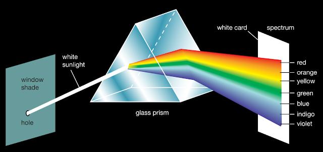 prisma mengeluarkan berbagai warna
