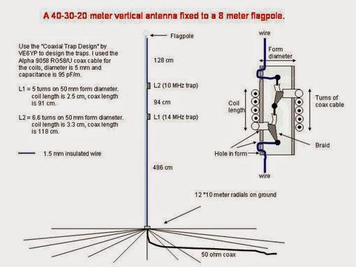 HF Antennas | TA5FA