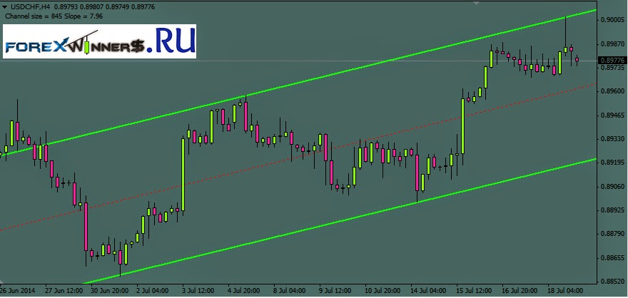 Trend channel trading system