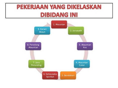 peluang kerjaya bidang perakaunan di Malaysia