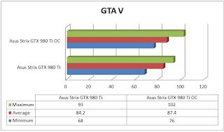 Asus Strix GTX 980 Ti